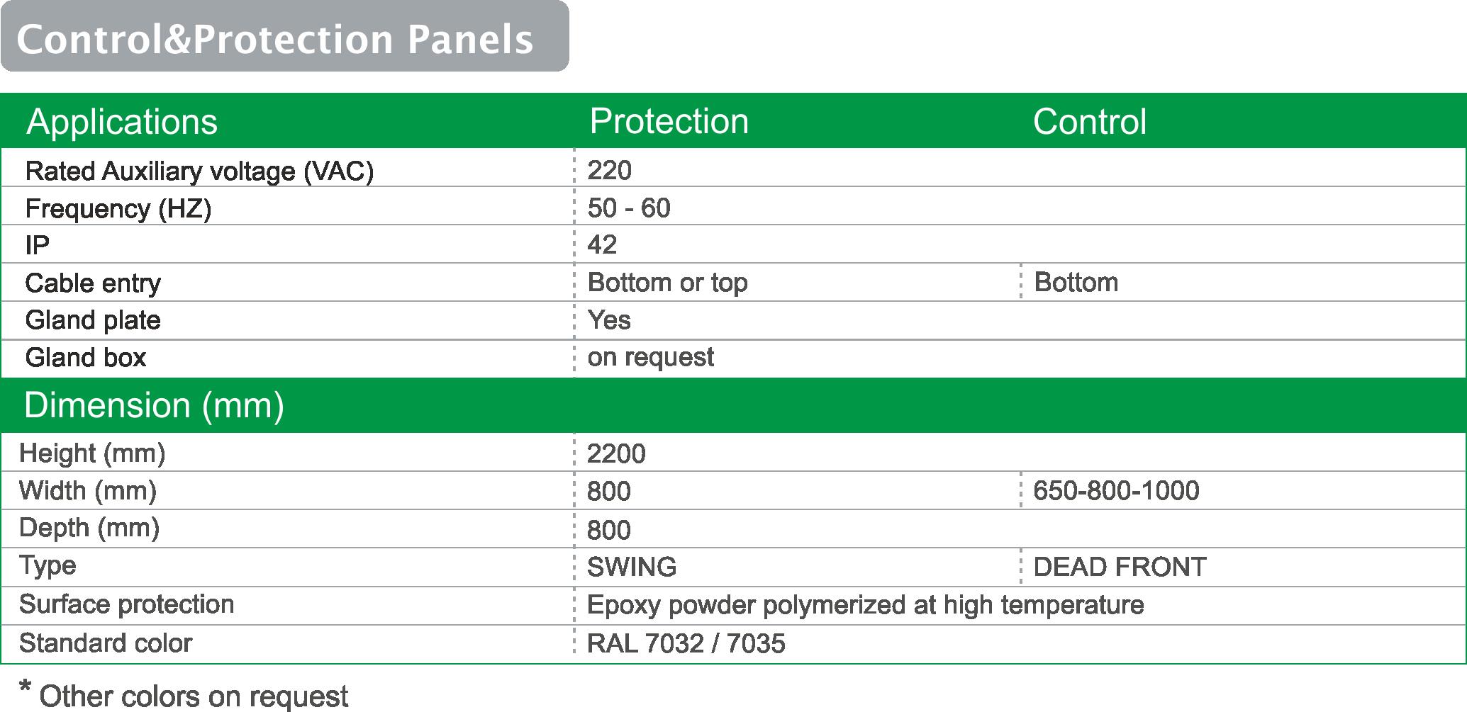 کاتالوگ تابلوهای Control & Protection فشار ضعیف ثابت