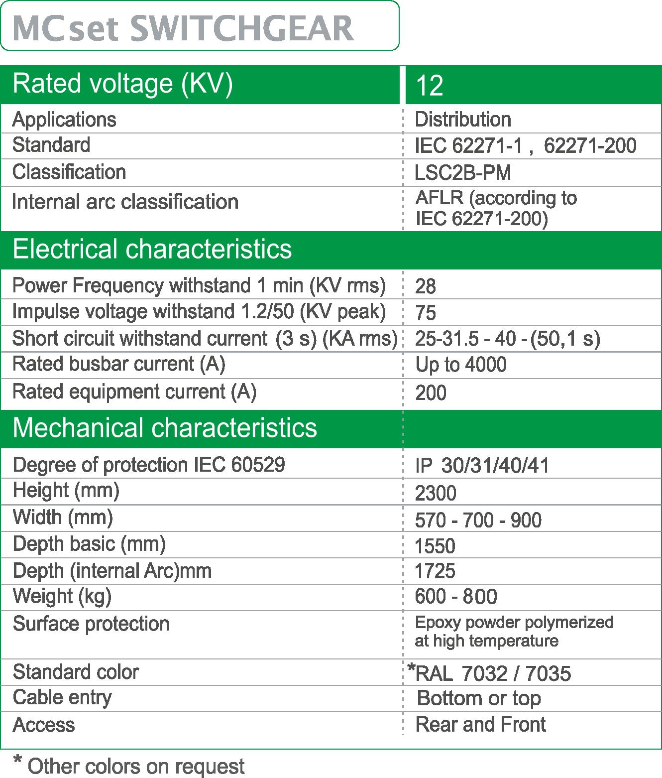 MCset-12KV