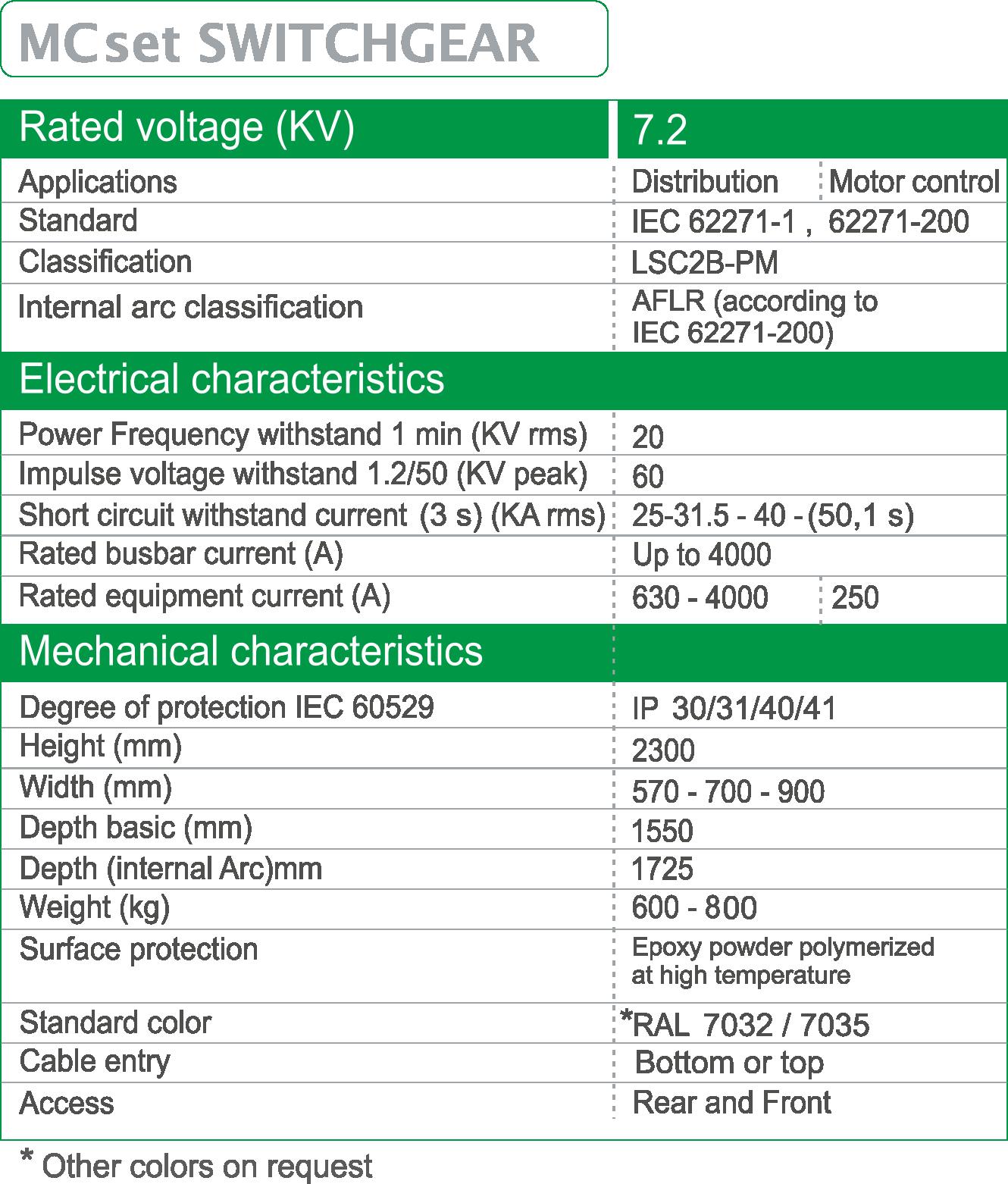 MCset-7.2KV